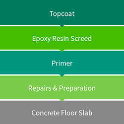 Epoxy Resin Screed Diagram