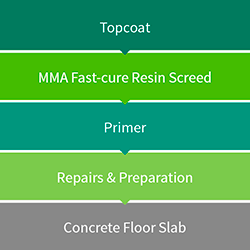 MMA Fast-cure Resin Screed Diagram