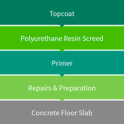 Polyurethane Resin Screed Diagram